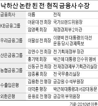 '낙하산'과 파벌의 공생…사라진 '금융본능'