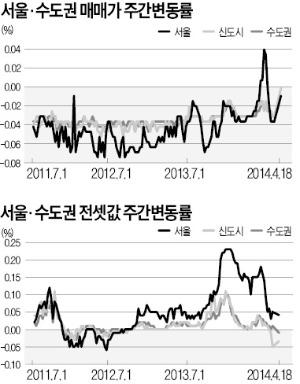 서울 아파트값 내리막…수도권 전세값도 약세