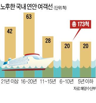 여객선 '노선 독점권' 없앤다