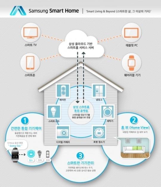 지난 1월 삼성전자가 세계 최대 가전 전시회 CES 2014 에서 선보인 삼성 스마트홈 서비스 개념도.