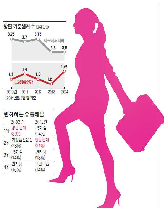 화장품 방문 판매, 쇠락하고 있는데…LG생활건강, 방판인력 20% 늘린 까닭