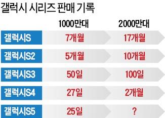 '거침없는' 갤럭시S5…25일 만에 판매 1000만대