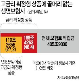 ['저금리 직격탄' 맞은 생보업계] 2013년 역마진 3조6000억…성장·수익성 모두 '잿빛'