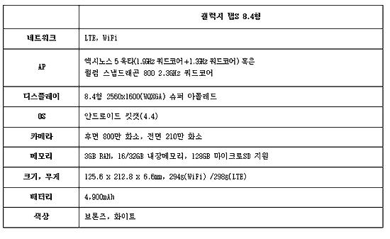 """[영상] 베일벗은 '갤럭시탭S'…""""삼성 태블릿 성장 기폭제"""""""