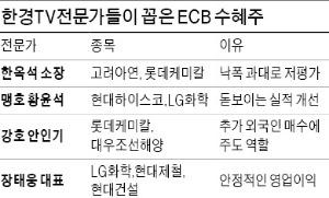 조선株, 유럽發 수주 '훈풍' 기대…정유·화학·철강株도 '관심'