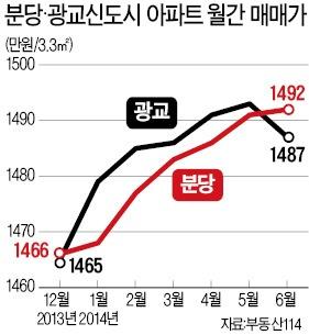 '3살 광교' 집값, '20살 분당' 넘었다