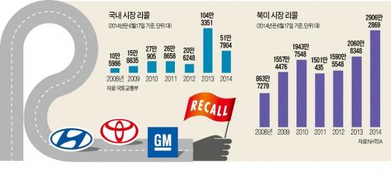 """""""결함 감췄다간 큰 코 다친다""""…글로벌 車업체 리콜 급증"""