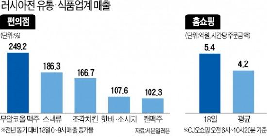 대표팀 선전…'모닝 월드컵' 마케팅 먹혔다