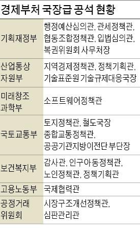 청와대 'OK 사인' 기다리느라…'주인 없는' 경제부처 국장자리 20개