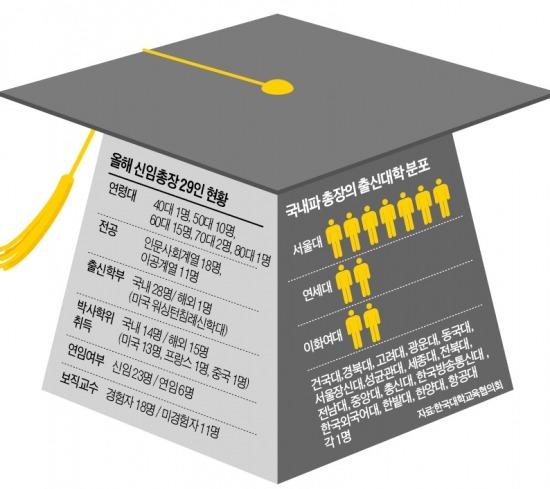 위기의 대학들…'네트워크형 총장' 뜬다
