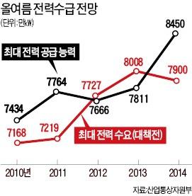 2014년 여름 예비전력 550만㎾…대형사업체 '강제절전' 안한다