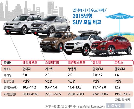 [인포그래픽] 2015년형 SUV 신차 경쟁 '후끈' …  일상에서 아웃도어까지 편의사양 강화