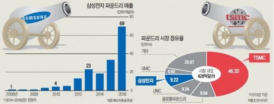 """""""애플·퀄컴 뺏어라""""…삼성전자 vs 대만 TSMC '파운드리 혈투'"""