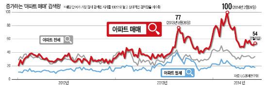 늘어나던 '아파트 매매' 검색…2월 임대과세案 나온 후 '뚝'