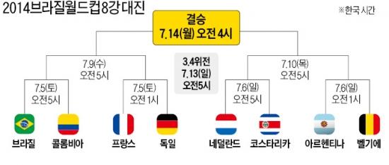 [2014 브라질 월드컵] 아르헨·벨기에 8강行 '막차'…조 1위만 살아남았다!