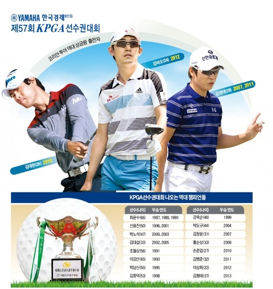 [야마하·한경 KPGA] '名人열전'…男골프 상금왕 석권한 '金트리오' 출사표