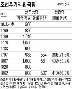 [경제학자가 본 한국사] (21) 조선왕조는 세계 최대 곡물저장 국가