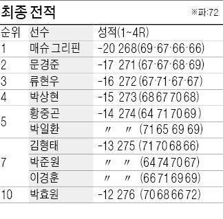 [야마하·한국경제 2014 KPGA 선수권대회] 그리핀, 전반 9개홀서 5개 '버디쇼'…'토종' 강자 추격 뿌리쳤다
