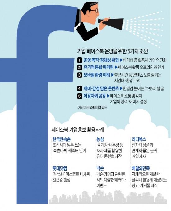 """""""페북 없이 마케팅도 없다""""…기업 홍보 대세로 떠오른 SNS"""