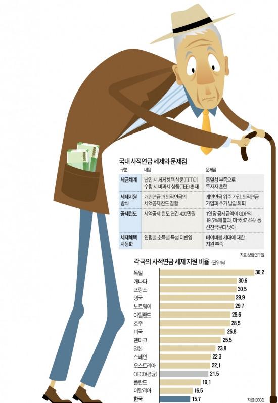 [연금이 미래다] 연금 불입액 많으면 현금 돌려주는 독일…한국은 稅혜택 줄여