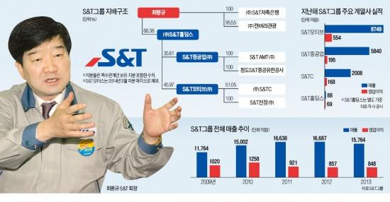 """[마켓인사이트 - 新중견기업 열전] (4) S&T그룹 """"확장보다 내실"""" 무차입 경영 급선회…글로벌 금융위기도 돌파"""