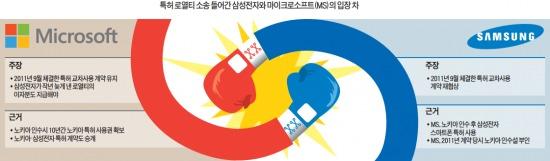 'MS의 배신'에 화난 삼성, 특허 맞소송도 불사