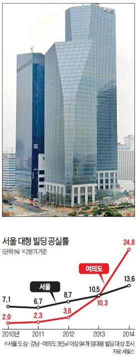 금융업 '한파' 직격탄…여의도 공실률 24% 역대 최고