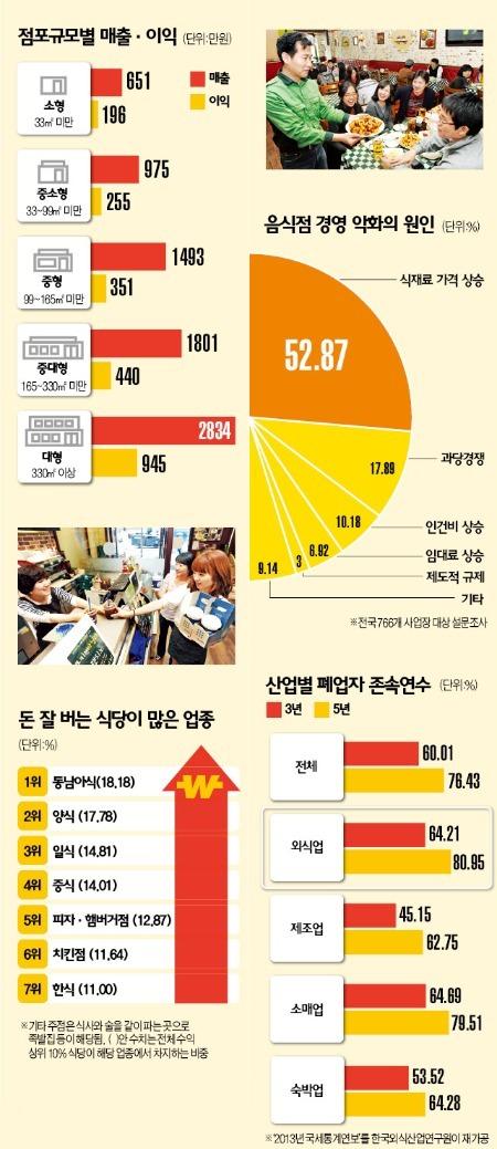 [서울 외식업 실태조사] 중랑구 음식점 月304만원 벌어…서초·송파보다 많아