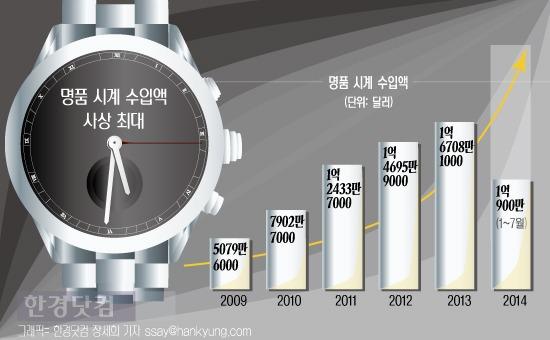 [인포그래픽] 명품 시계 수입 사상 최대 … 불황 맞나