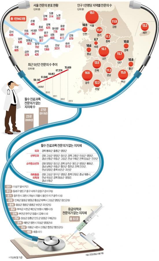 [專門醫 지역 편중 심각] 강남 3구 전문의, 충남의 3배…의료서비스 '死角지대' 늘어난다