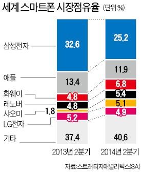 삼성·애플 양강구도 '흔들'…점유율 30%대로 추락