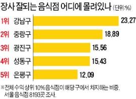 강남구 '치맥점' 500만원 vs 120만원 중구 음식점