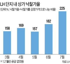 [Real Estate] LH 단지內 상가 '상한가'…낙찰가율 평균 180%로 모두 팔려