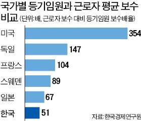 """""""한국, 임원-근로자 연봉격차 51배…美·獨 등 선진국보다 훨씬 낮다"""""""