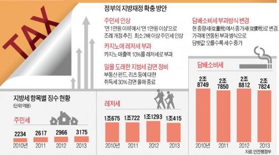 [2015년부터 지방세 인상] 복지에 짓눌린 지자체 구하기…지방세 年1조 더 걷는다