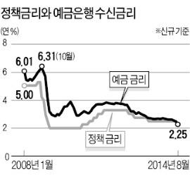 [한상춘의 '국제경제 읽기'] 추가 금리인하 논쟁…'마이너스 예금금리' 임박