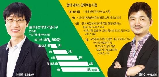 다시 검색 전쟁…'방패' 네이버 vs '창' 다음카카오