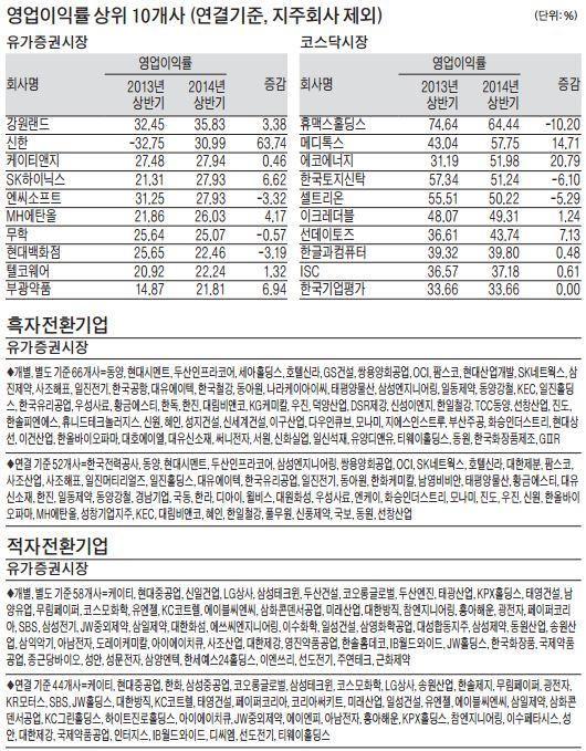[12월 결산법인 상반기 실적] 電·車 부진 여파…상장사 영업이익 11%↓