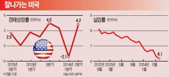 [美·日·EU, 양적완화 2년] 미국, 8월 제조업지수 3년5개월 만에 최고