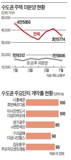 [온기 되찾는 부동산 시장] 경기 광주 e편한세상, 한달만에 계약률 95%