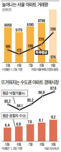 [온기 되찾는 부동산 시장] 서울 하루 주택거래량 288건으로 급증…수도권 미분양 '급소진'