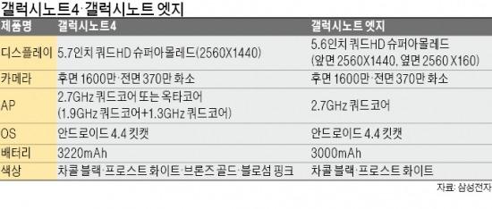 """[IFA 현장] 삼성전자, 갤럭시노트 엣지 공개 … """"패블릿 원조"""" 자신감"""