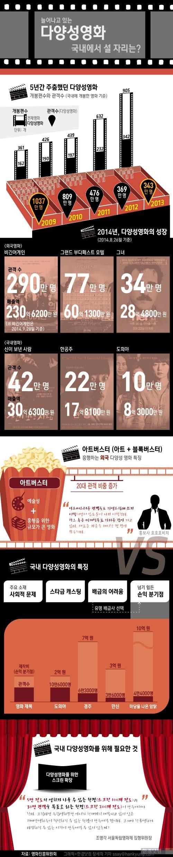 [인포그래픽]비긴어게인·한공주·도희야, 뜨긴 뜨는데…늘어나는 다양성 영화 남은 과제는?