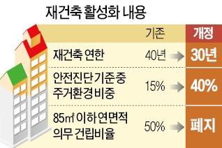 재건축 연한 10년 단축…목동·상계동 속도낸다