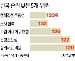 [규제개혁 2차 토론] 정책 투명성 133위·해고 비용 120위…카타르보다 낮은 경쟁력