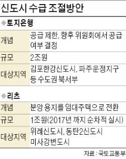 [온기 되찾는 부동산 시장] 김포 한강·파주 운정신도시 宅地 2년간 매각 안한다