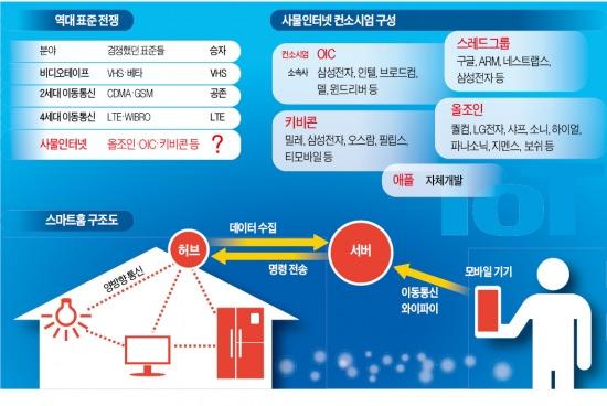 """""""이번엔 IoT·스마트홈""""…글로벌 전자업계 '3차 표준大戰'"""