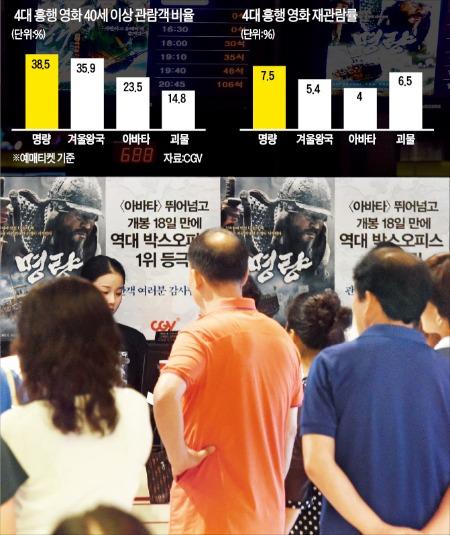 영화시장에 중장년의 힘…'명량' 예매율 38%