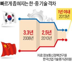 [파죽지세 IT차이나…추월 당한 IT코리아] '중관춘' 벤처 2만개…판교밸리는 870개