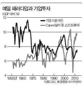 [한상춘의 '국제경제 읽기'] 최경환 VS 이한구…누구의 정책처방이 옳은가